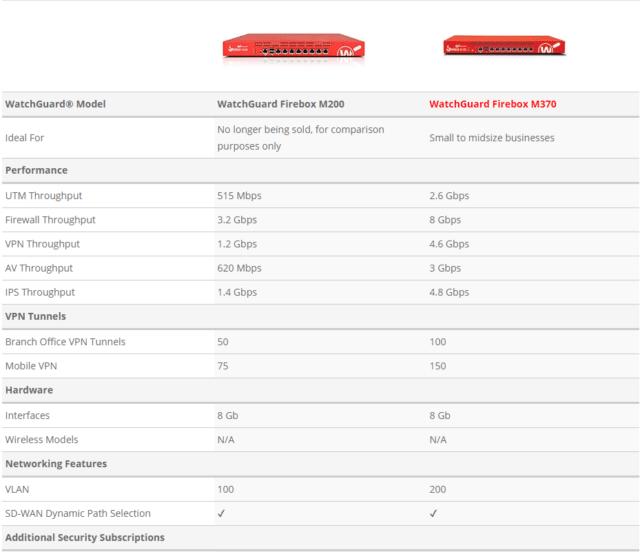 watchguard firebox confronto m200 e m370